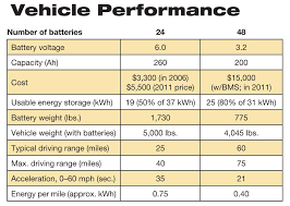 lithium ion batteries for electric vehicles home power magazine