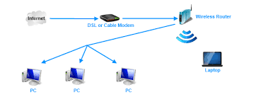 design home office network coolblue pc home networking
