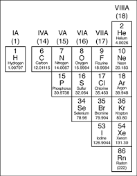 Br On Periodic Table The Periodic Table Metals Nonmetals And Metalloids Dummies