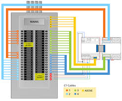 power read outs of hundreds of server racks with a single ip