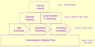 architecture plans enterprise architecture planning