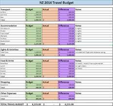 How to budget for travel a guide by the trusted traveller