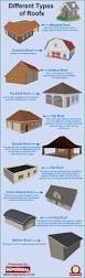 different types of home designs different types of roofs visual ly