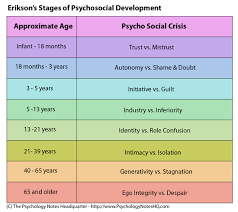 Counseling Theory Chart Erikson S Theory Of Personality Praxis Ii Counseling