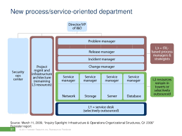 help desk organizational structure enabling your service desk to be the front face to it