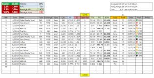 Options Trading Journal Spreadsheet by Option Trading Plan 10 Steps To Building A Winning Trading Plan