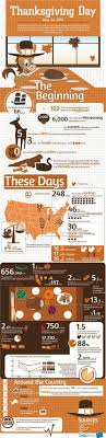 facts about thanksgiving 2015 thanksgiving day facts interesting