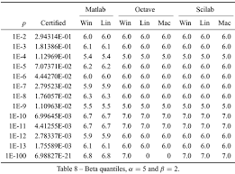 Binomial Tables How Good Are Matlab Octave And Scilab For Computational Modelling