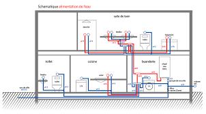 prix installation cuisine installation d eau maison charmant alarme prix 6 baignoire en