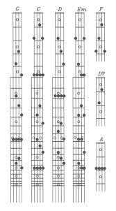 homesick catfish and the bottlemen chords 17 best images about music on pinterest gretsch catfish u0026 the