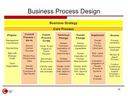 Home Improvement Design Software Reviews Business Process Improvement