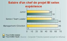chef de cuisine salaire chef de projet décisionnel junior un salaire annuel dépassant les
