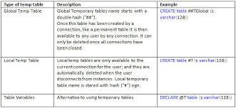 Create Temporary Table Sql Temporary Tables U2013 My Blog U2013 Read Me Know Me