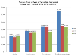 average price for a 2010 york furnished apartment market report prices