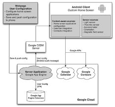 android context how cloud computing is accelerating context aware coupons offers