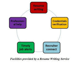should you use a resume writing service