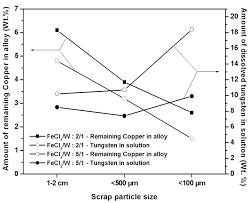 tungsten direct recovery from w cu alloy scrap by selective