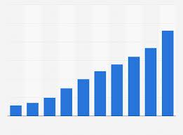 China online travel agents market revenue 2013 2022 statistic
