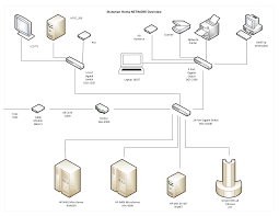 Home Network Design Diagram Home Networking Pfsense Motorola Cable Modems D Link Routers