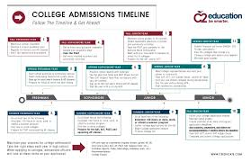 college admissions timeline cobalt institute of math and
