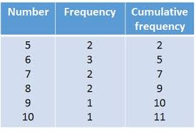 what is a frequency table cumulative frequency tables free mathematics lessons and tests