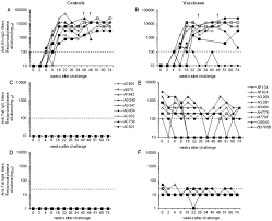 Challenge Hiv Antibody Responses Against Hiv 1 Env And Tat Proteins After
