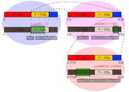 arithmetic coding wikipedia