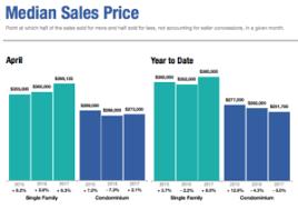 Cape Cod In April - april 2017 cape cod real estate statistics prices rise pending