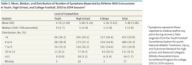 concussion symptoms in american football athletes adolescent