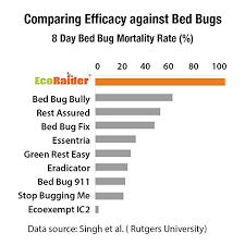 The Best Way To Kill Bed Bugs Amazon Com Bed Bug Killer By Ecoraider 16 Oz Fast And Sure Kill