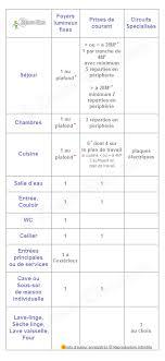 Tout Savoir Sur Les Normes électriques Françaises équipement Minimum Norme Nf C 15 100