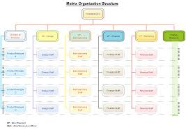 5 best images of corporate structure chart template project