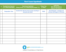 root cause hypothesis template u0026 example