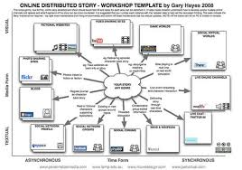 from early 2008 distributed story transmedia storytelling