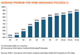 Estimating Homeowners Insurance by Average Cost Of Homeowners Insurance The About Insurance Com