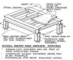 Residential Steel Beam Span Table by The Difference Between A Beam And A Girder Quora