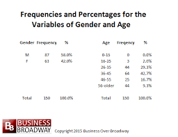 Frequency Distribution Table Making Sense Of Our Big Data World Frequencies Percentages