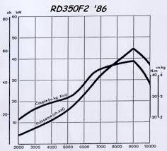 rd350 specs