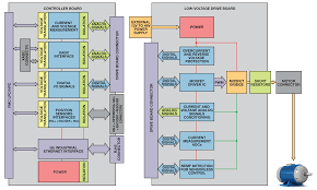 fpga based systems increase motor control performance analog devices