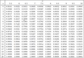 z table two tailed stat tables