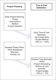 Low Cost House Plans With Estimate Project Management Time U0026 Cost Estimation Techniques An Overview