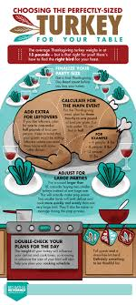 infographic choosing the perfectly sized turkey for your table