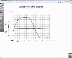 graphs of motion lecutre video youtube