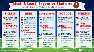 what nfl team has the most fans nationwide ranked most and least expensive stadiums for nfl fans to watch a