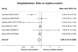 how to write a rationale for a research paper a review of rate control in atrial fibrillation and the rationale download figure