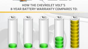 does lexus warranty transfer to new owner chevy volt battery to have eight year 100 000 mile warranty roadshow