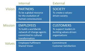 vision and mission our mission vision values barrett values centre