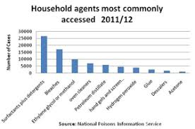 Toxicity Of Household Products by Household Cleaning Products Rospa