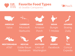 cuisine types 3 illustrations what seattle companies are for lunch 2015