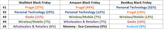 amazon 2013 black friday who is going to win social black friday walmart amazon best buy